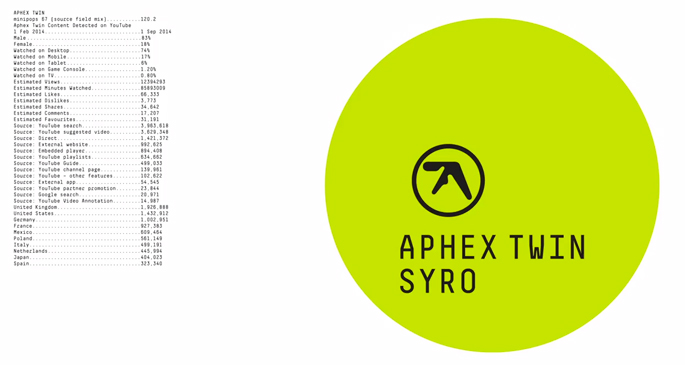 Stream Syro Aphex Twin Full