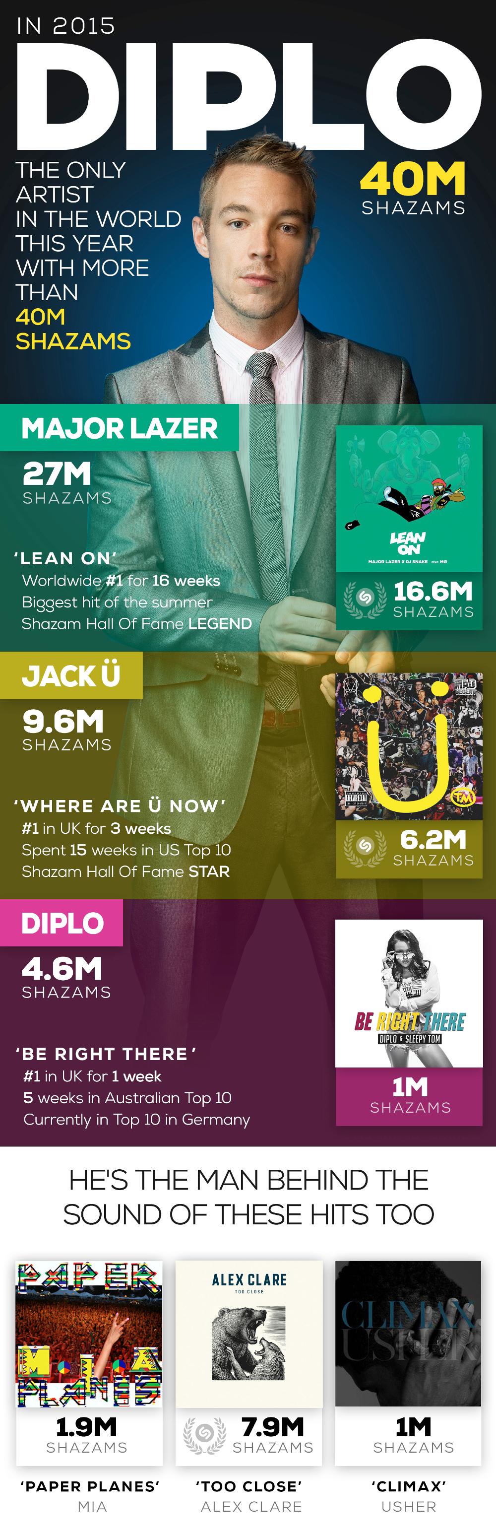 diplo-shazam-infographic