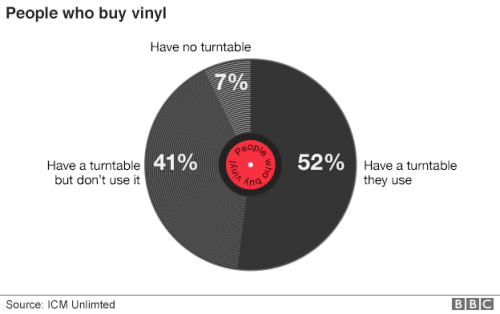_89212649_people_who_buy_vinyl_624pie (1)