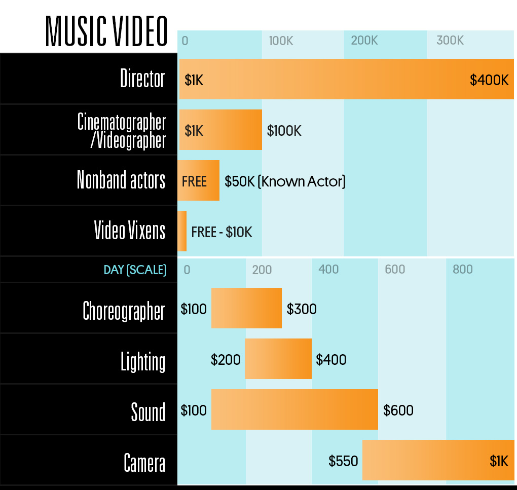 personification a day in the life sample story 2nd 3rd 4th see how much different music industry jobs earn