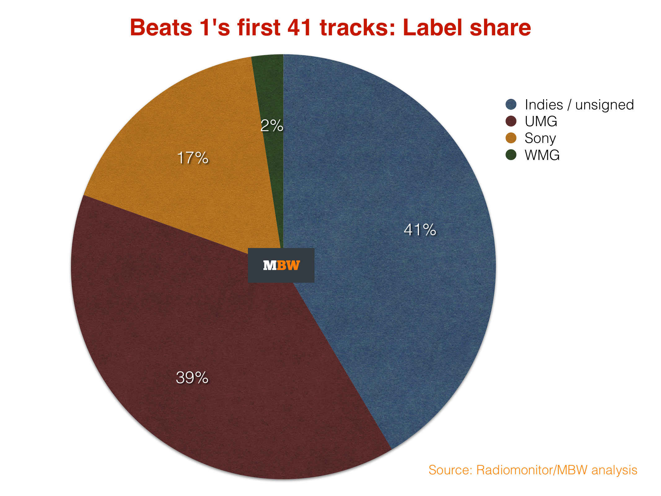Major labels dominated the first day of Beats 1 programming